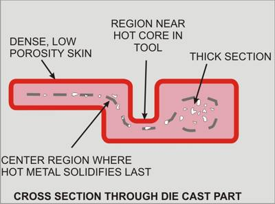 Die Casting | Performance Metals Products